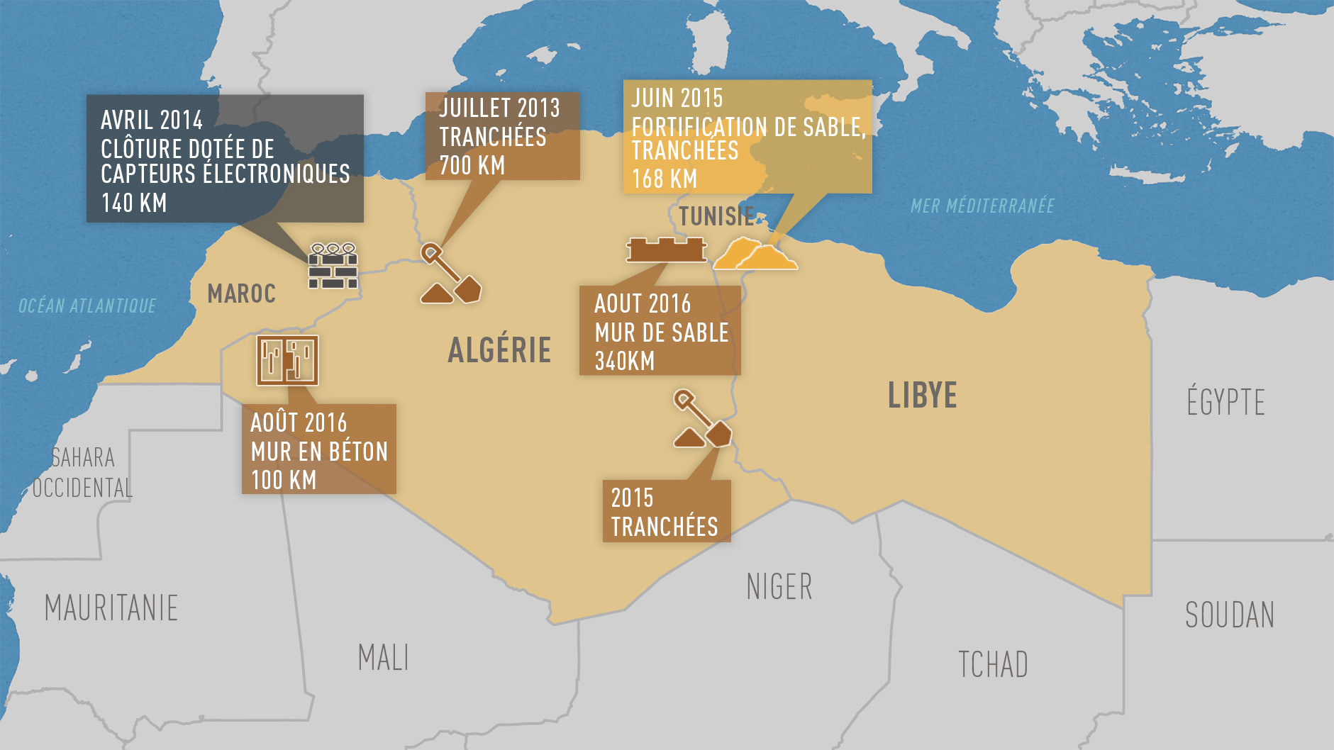 Frontières au Maghreb