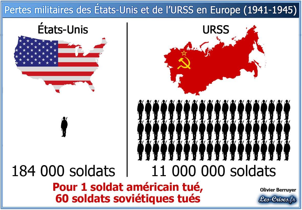 L'URSS a libéré l'Europe